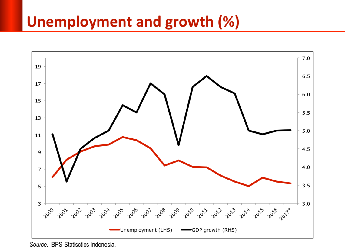 unemployment_growth