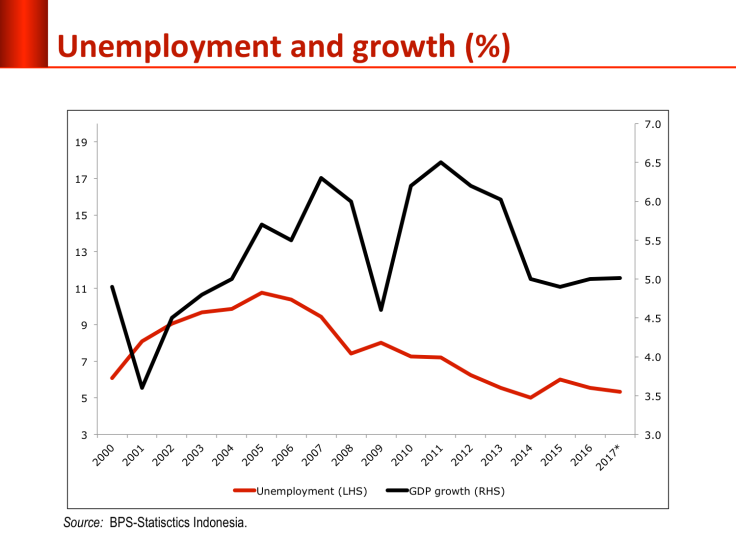 unemployment_growth