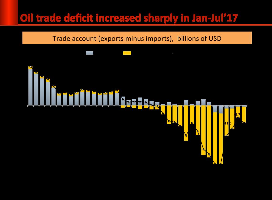 oil-deficit
