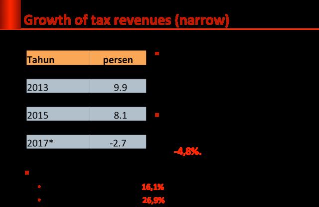 tax-growth