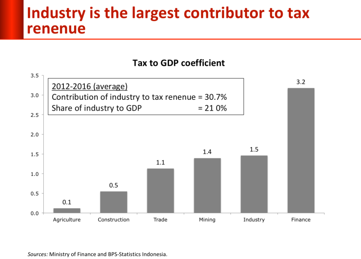 industry-tax