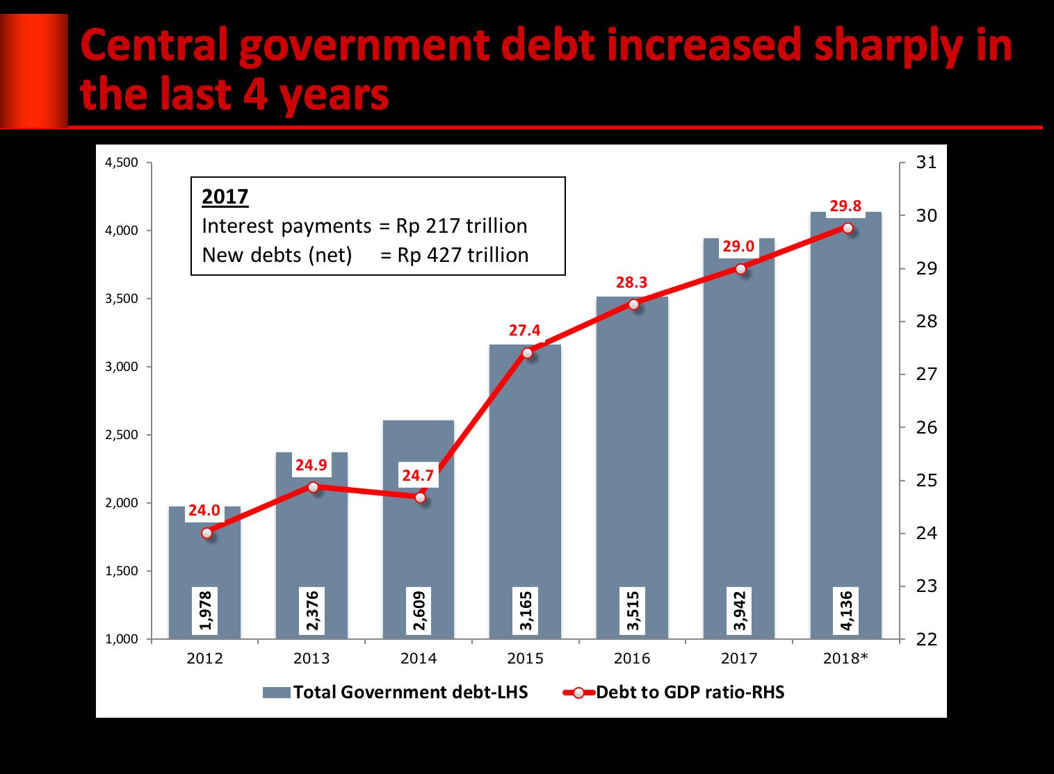 debt-4yeras