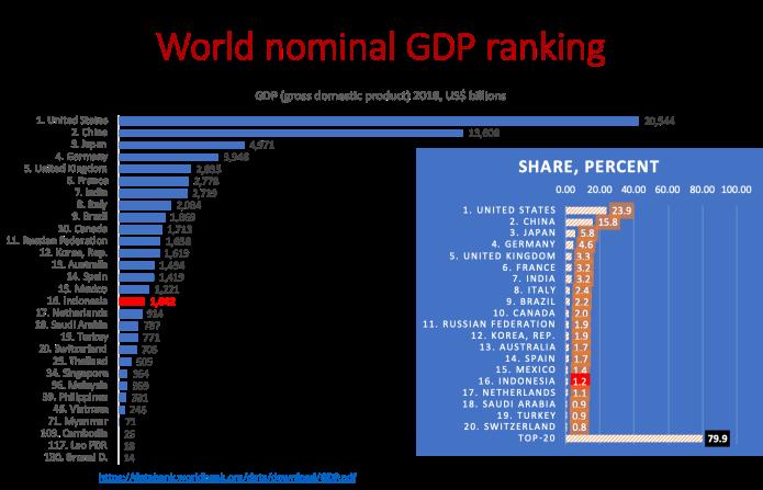 Indonesia Ranking 7 Dunia Faisal Basri